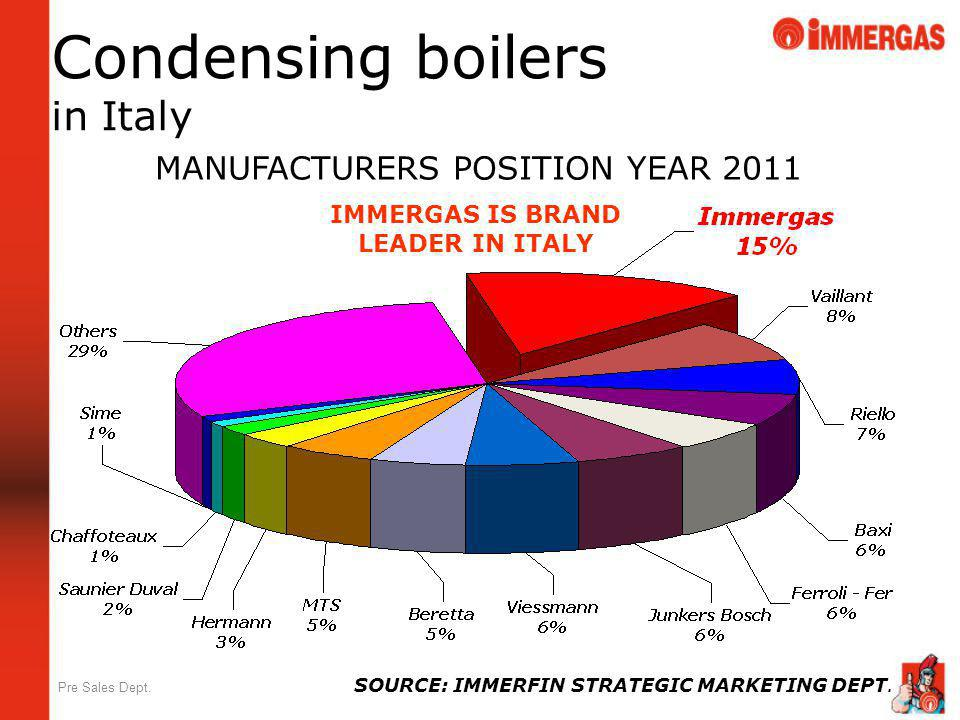 IMMERGAS IS BRAND LEADER IN ITALY