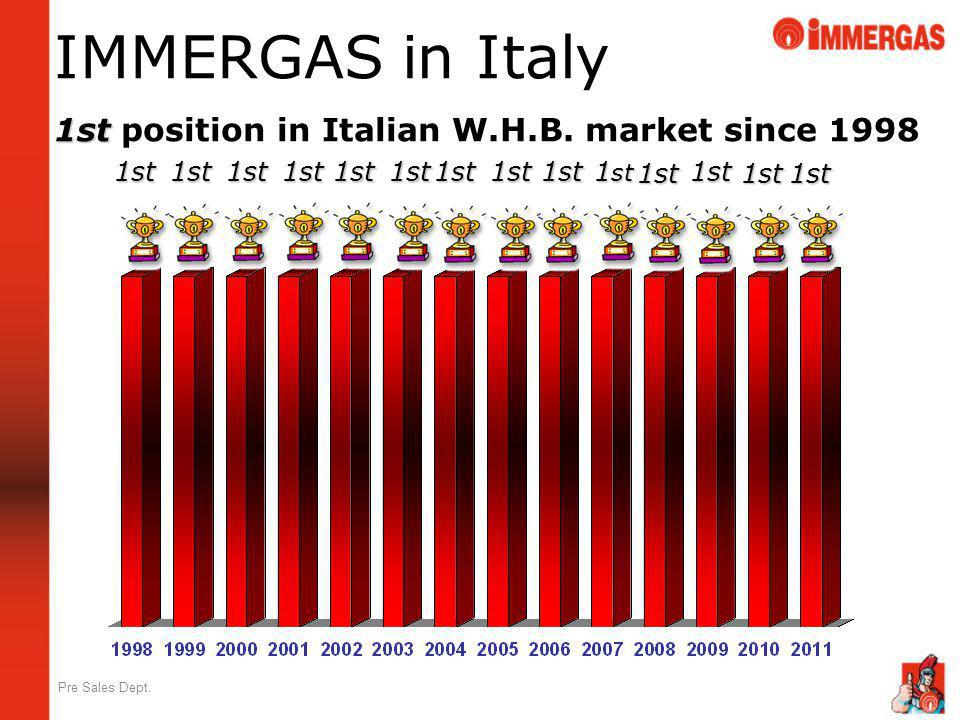 IMMERGAS in Italy 1st position in Italian W.H.B. market since 1998 1st