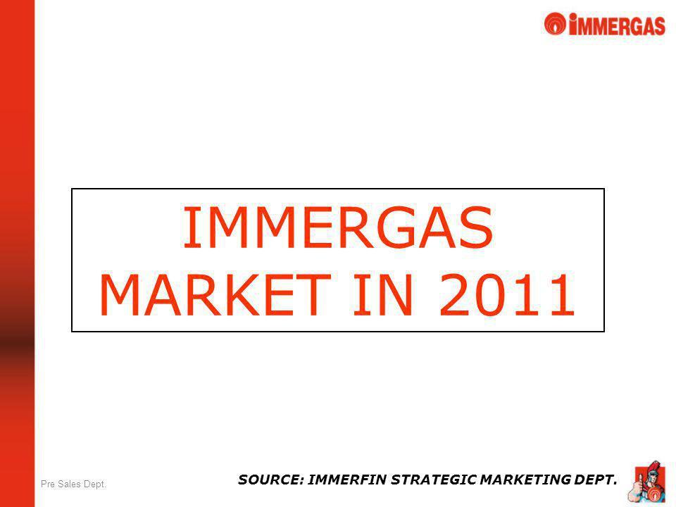 IMMERGAS MARKET IN 2011 SOURCE: IMMERFIN STRATEGIC MARKETING DEPT.