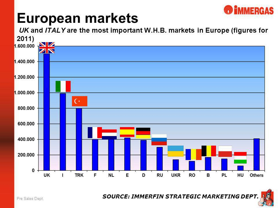 European markets UK and ITALY are the most important W. H. B
