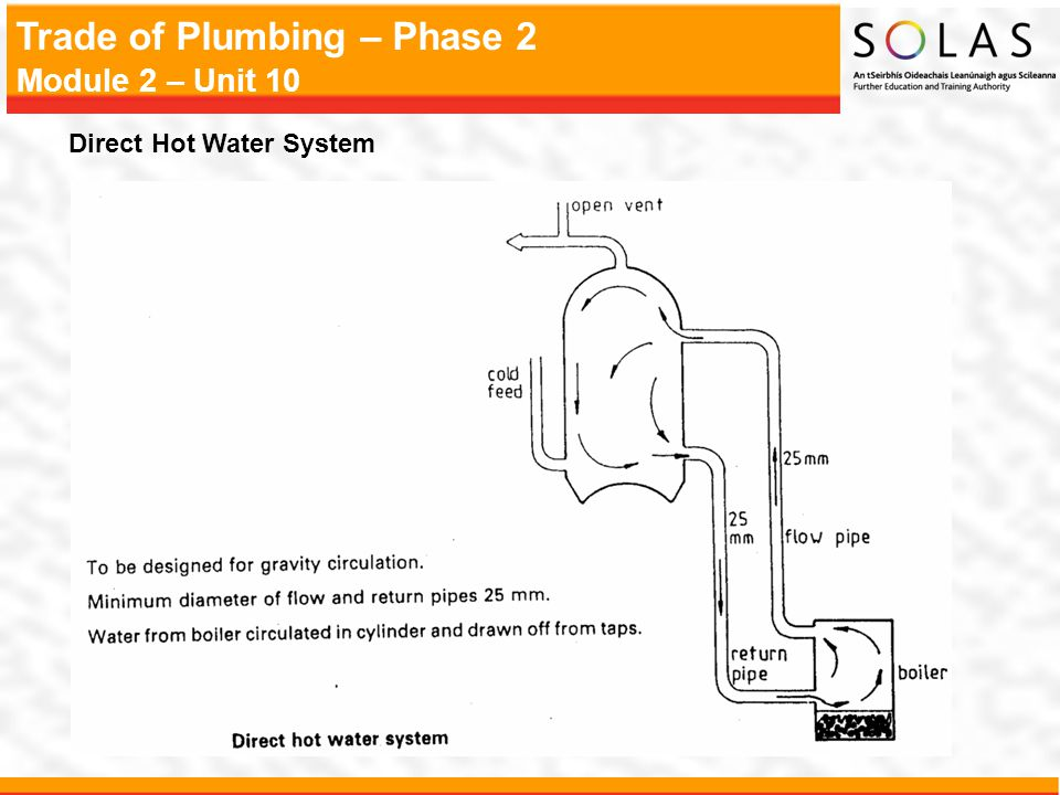 Direct Hot Water System