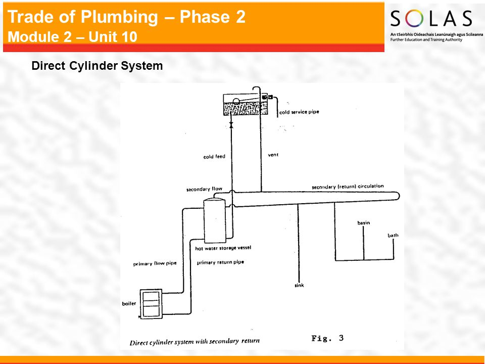 Direct Cylinder System