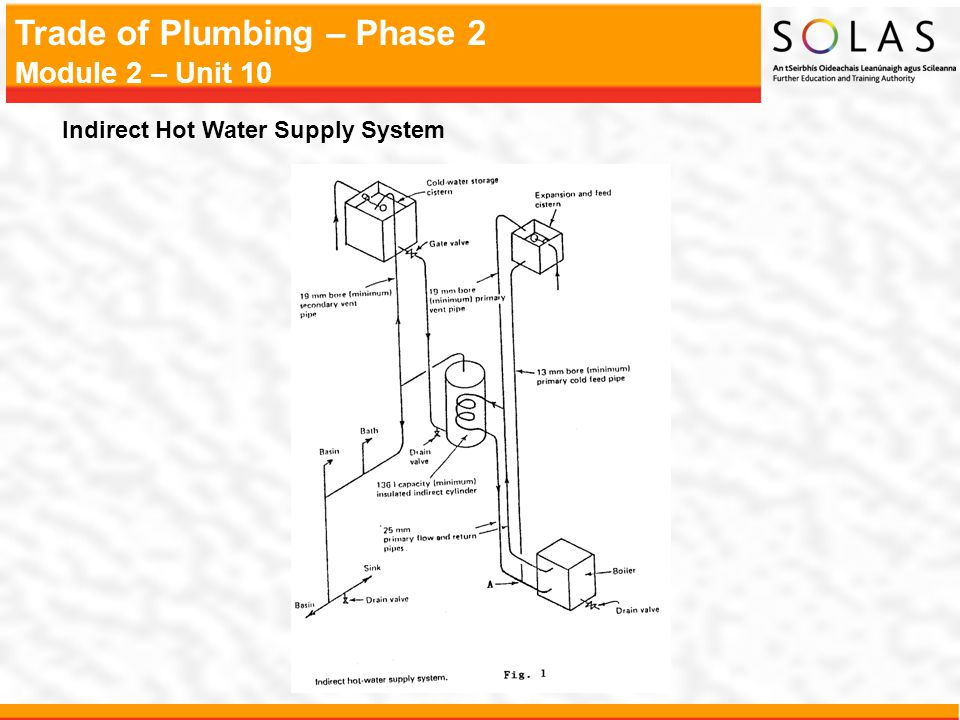 Indirect Hot Water Supply System