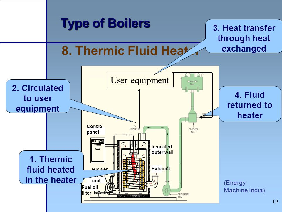 Type of Boilers 8. Thermic Fluid Heater User equipment