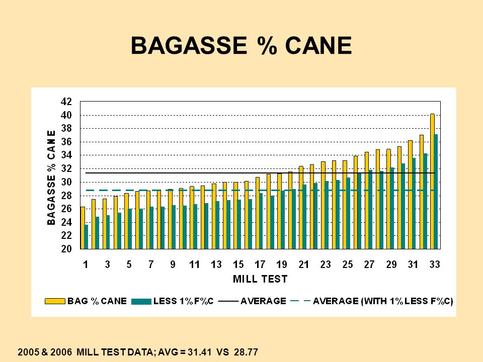 BAGASSE % CANE 2005 & 2006 MILL TEST DATA; AVG = 31.41 VS 28.77