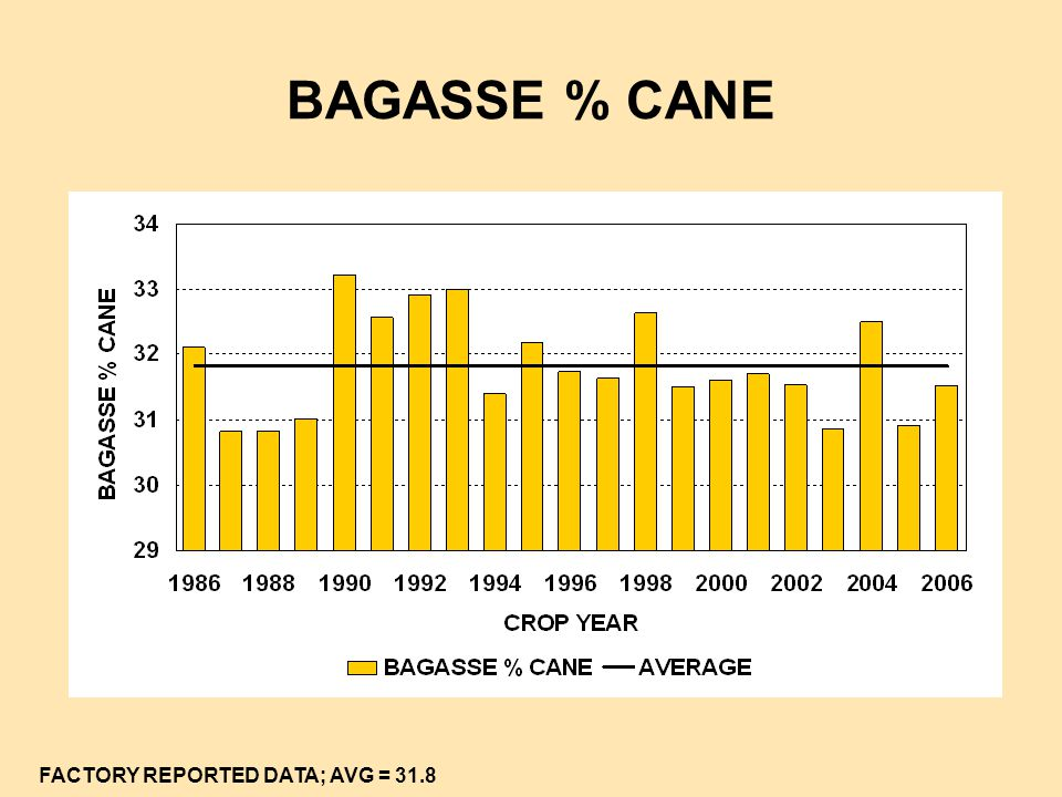 BAGASSE % CANE FACTORY REPORTED DATA; AVG = 31.8