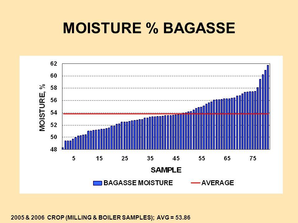 MOISTURE % BAGASSE 2005 & 2006 CROP (MILLING & BOILER SAMPLES); AVG = 53.86