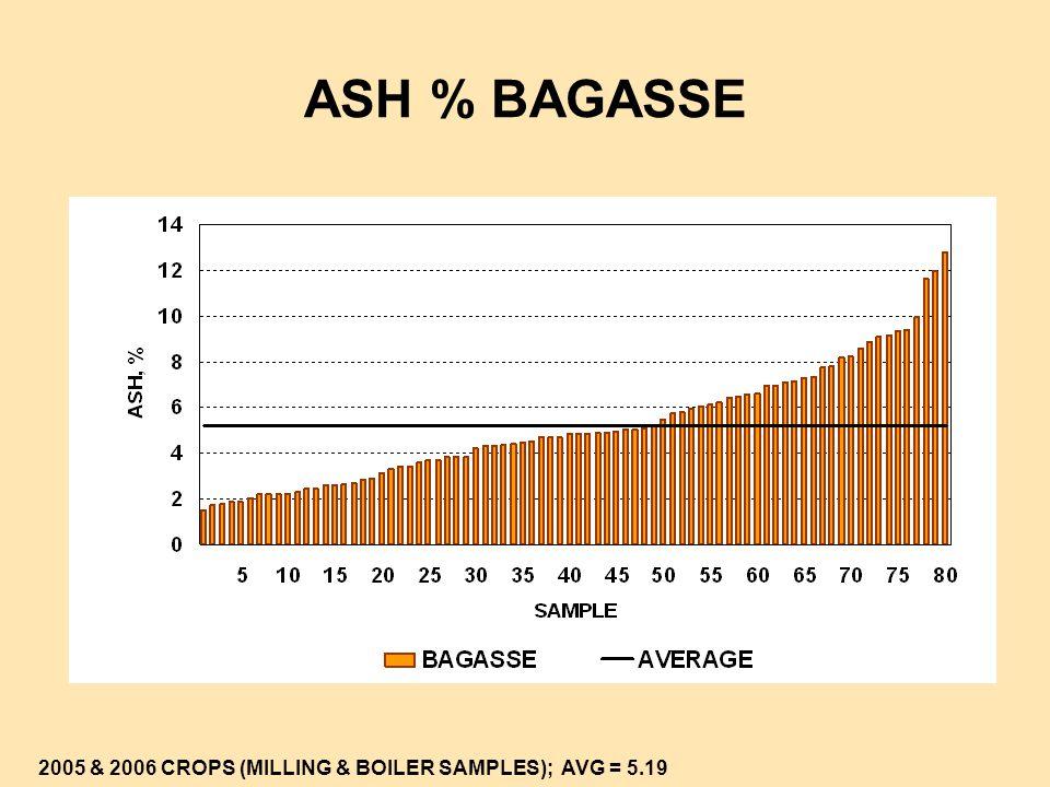 ASH % BAGASSE 2005 & 2006 CROPS (MILLING & BOILER SAMPLES); AVG = 5.19