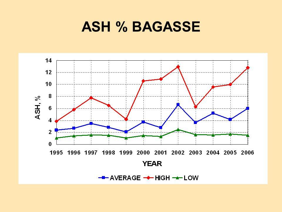 ASH % BAGASSE