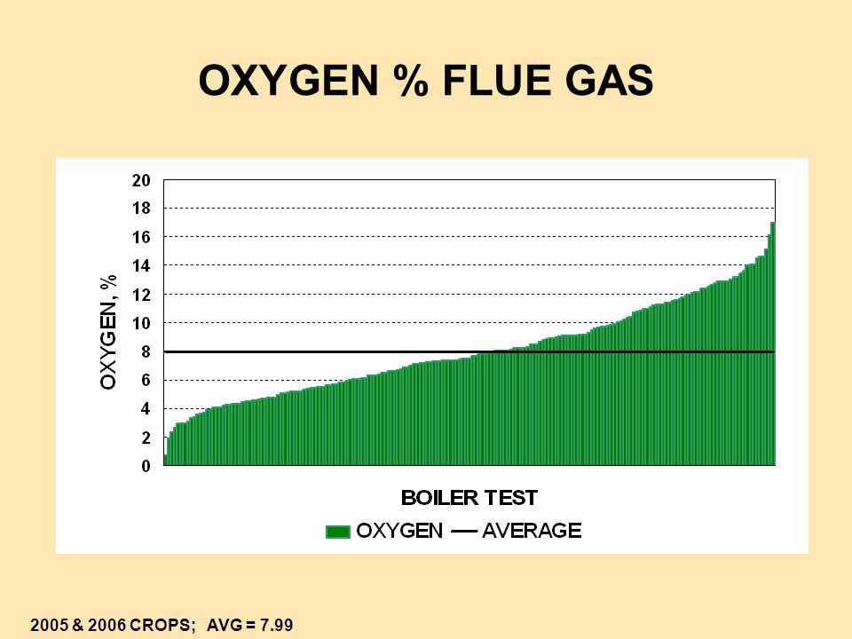 OXYGEN % FLUE GAS 2005 & 2006 CROPS; AVG = 7.99