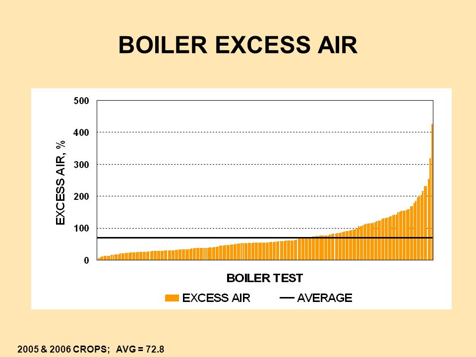BOILER EXCESS AIR 2005 & 2006 CROPS; AVG = 72.8