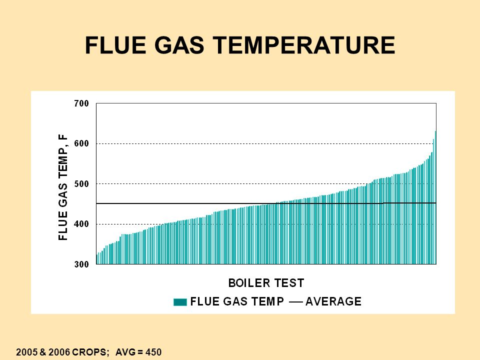 FLUE GAS TEMPERATURE 2005 & 2006 CROPS; AVG = 450