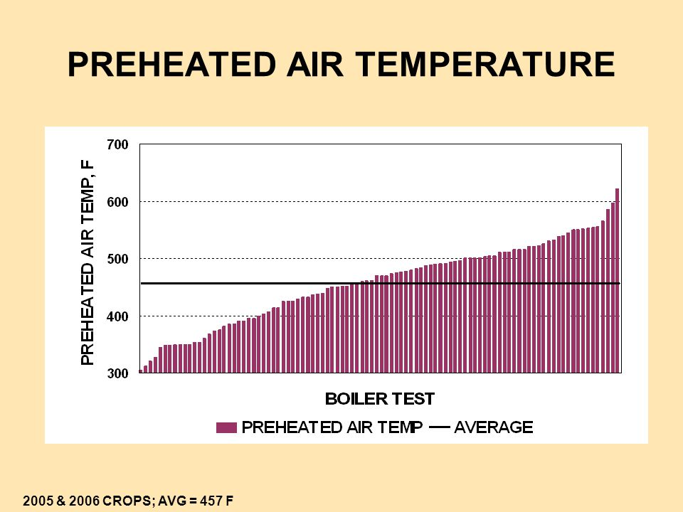 PREHEATED AIR TEMPERATURE