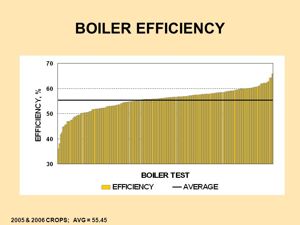 BOILER EFFICIENCY 2005 & 2006 CROPS; AVG = 55.45