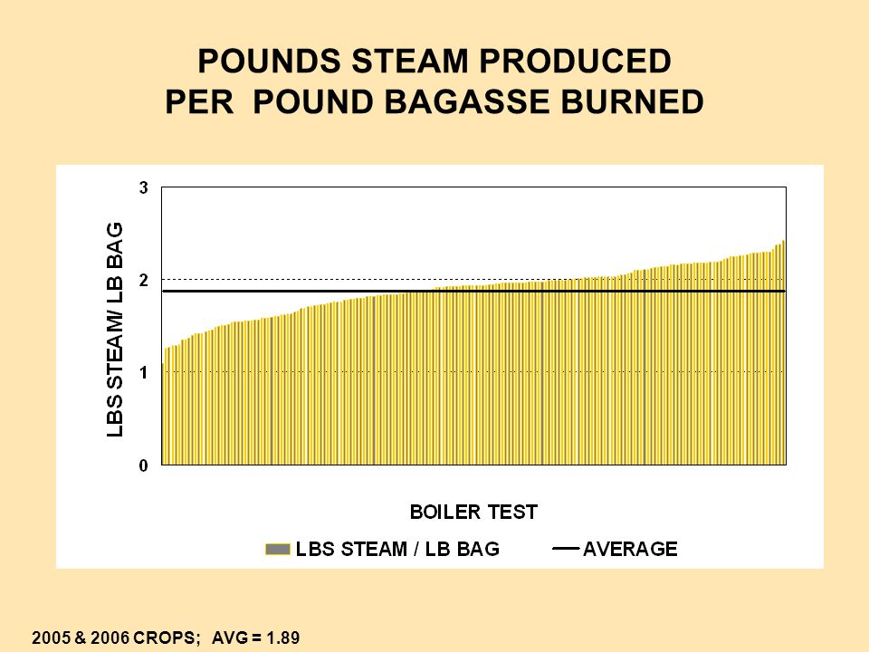 POUNDS STEAM PRODUCED PER POUND BAGASSE BURNED