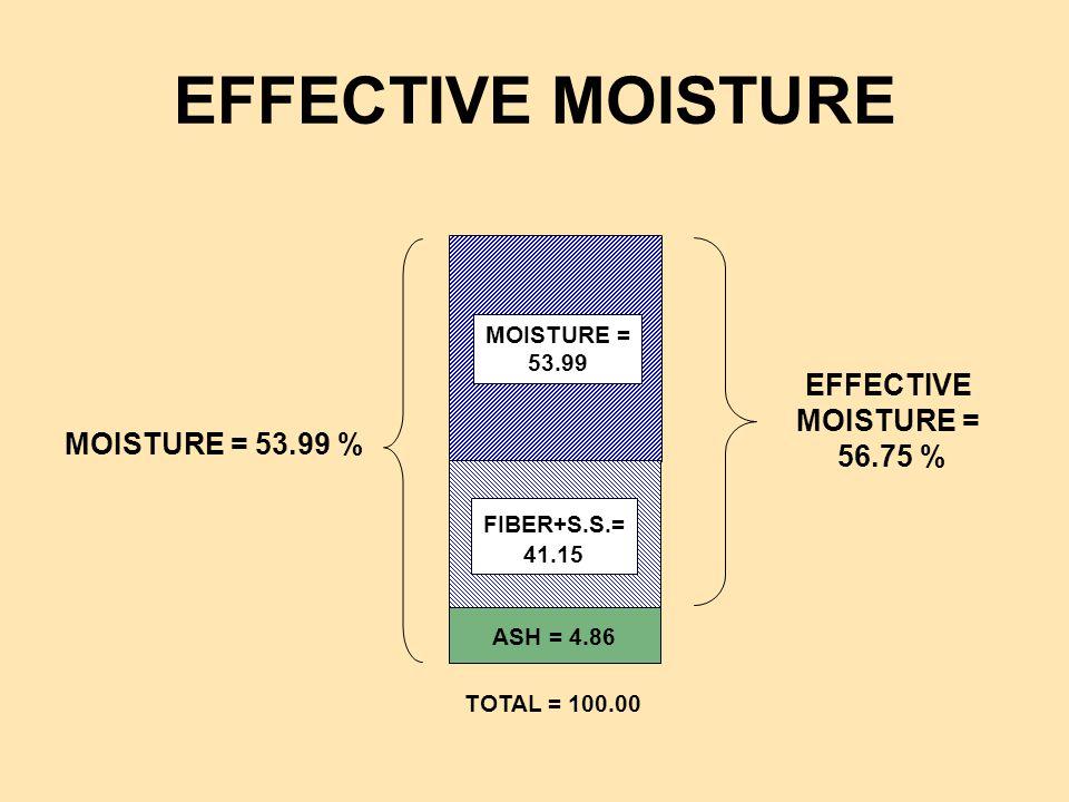 EFFECTIVE MOISTURE EFFECTIVE MOISTURE = 56.75 % MOISTURE = 53.99 %