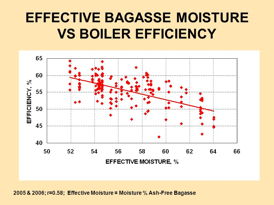 EFFECTIVE BAGASSE MOISTURE VS BOILER EFFICIENCY