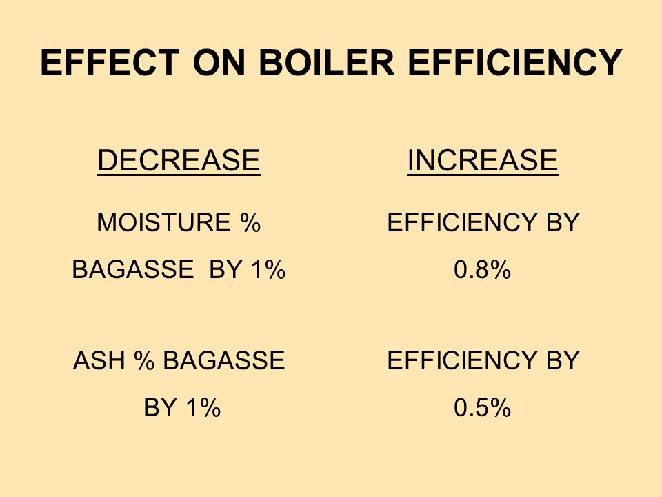 EFFECT ON BOILER EFFICIENCY