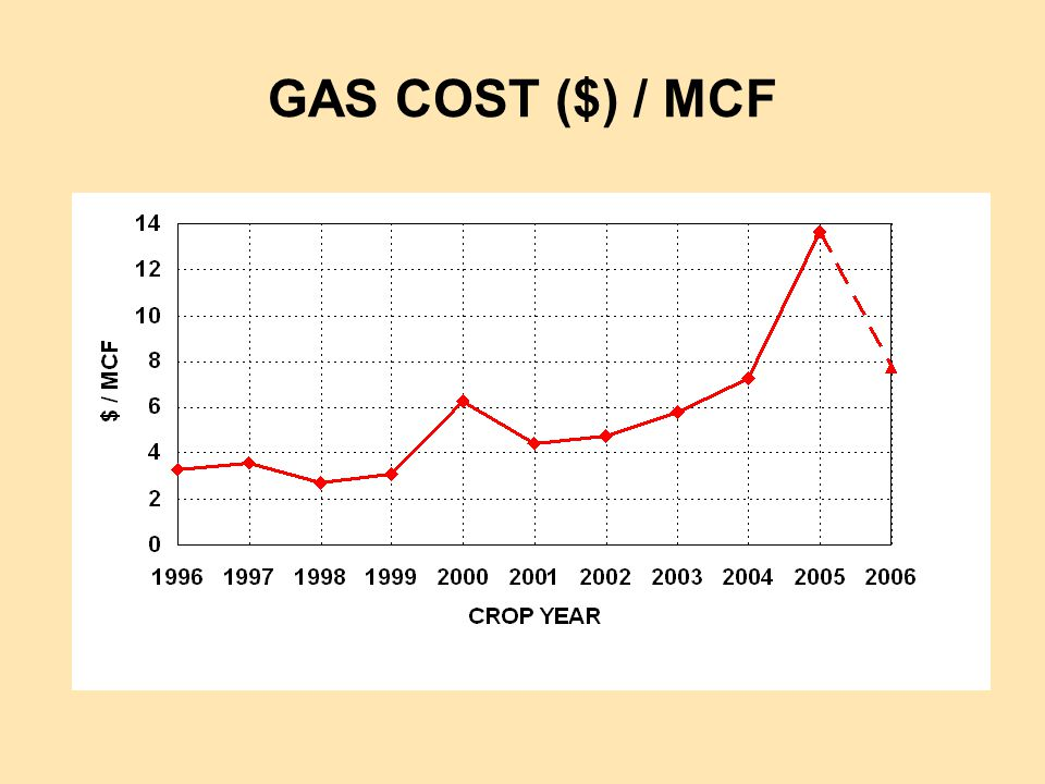 GAS COST ($) / MCF
