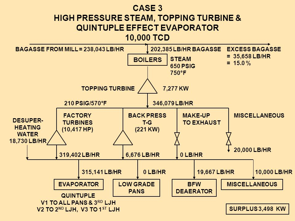 CASE 3 HIGH PRESSURE STEAM, TOPPING TURBINE & QUINTUPLE EFFECT EVAPORATOR 10,000 TCD