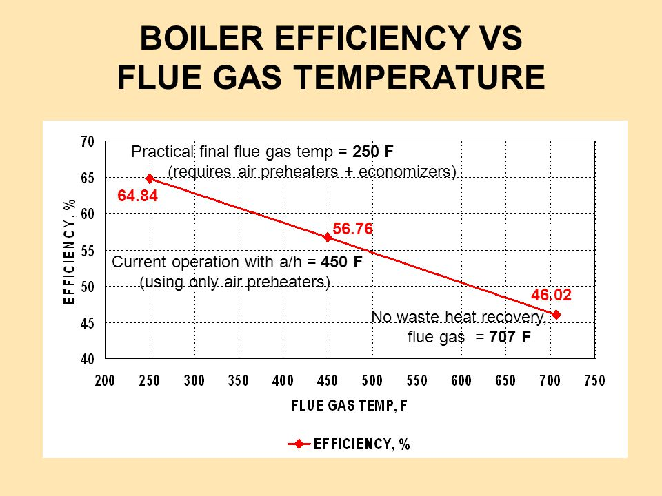 BOILER EFFICIENCY VS FLUE GAS TEMPERATURE