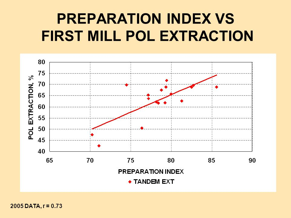 PREPARATION INDEX VS FIRST MILL POL EXTRACTION