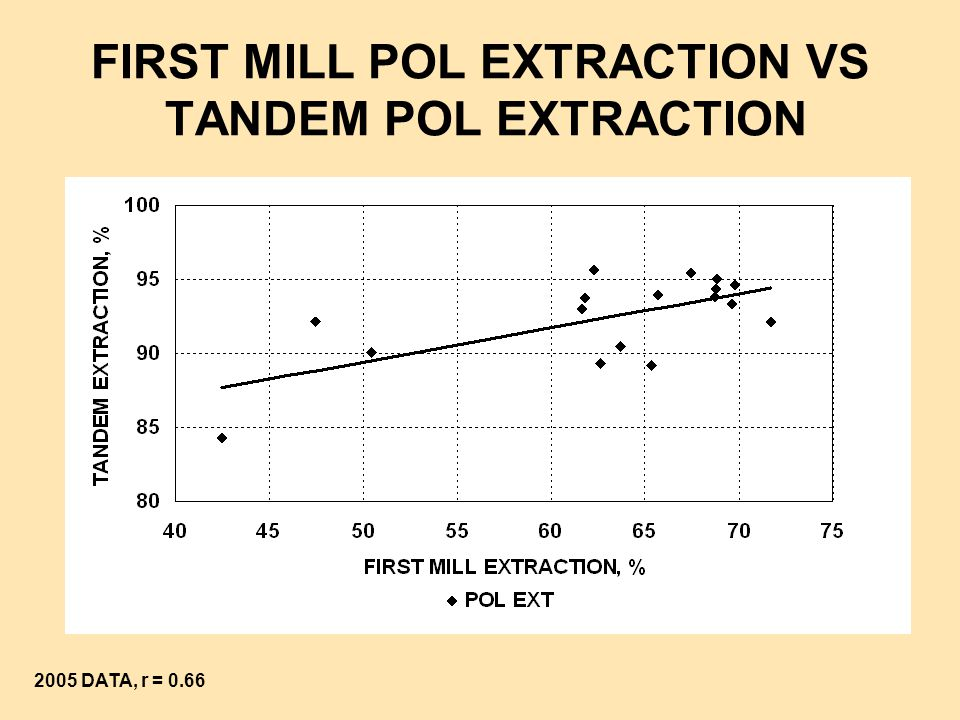 FIRST MILL POL EXTRACTION VS TANDEM POL EXTRACTION