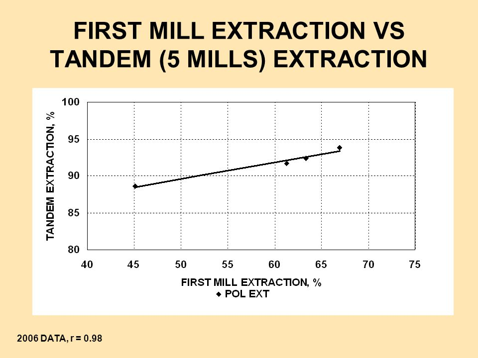 FIRST MILL EXTRACTION VS TANDEM (5 MILLS) EXTRACTION