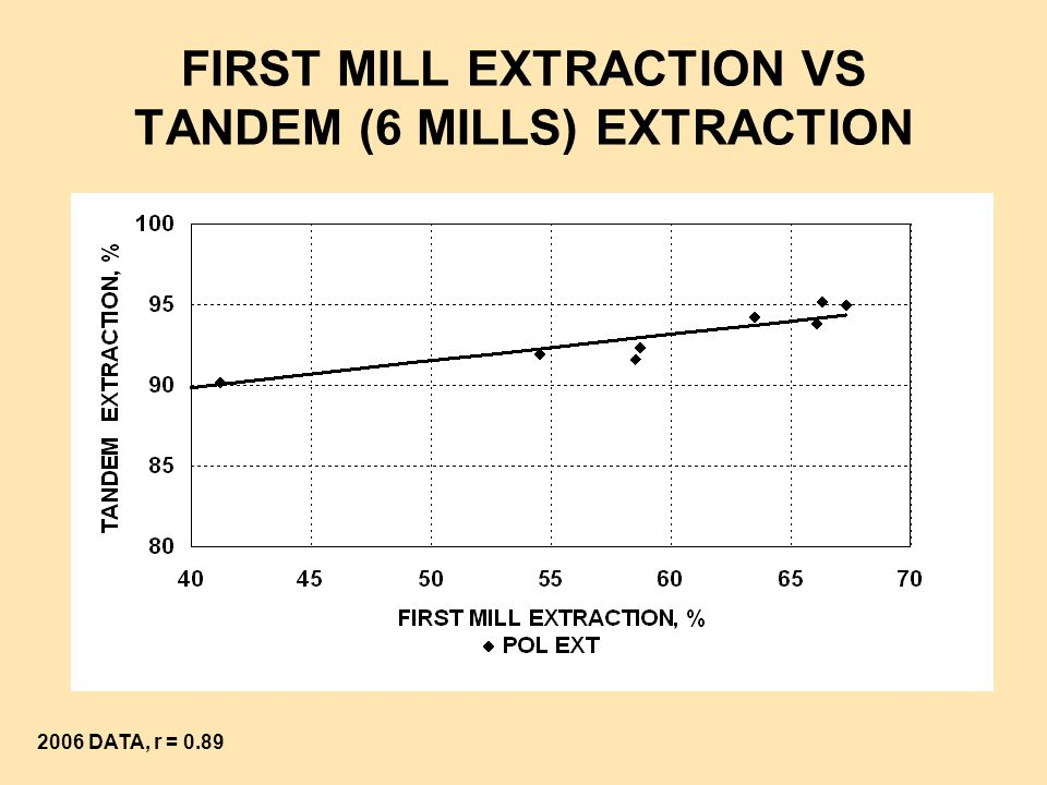FIRST MILL EXTRACTION VS TANDEM (6 MILLS) EXTRACTION