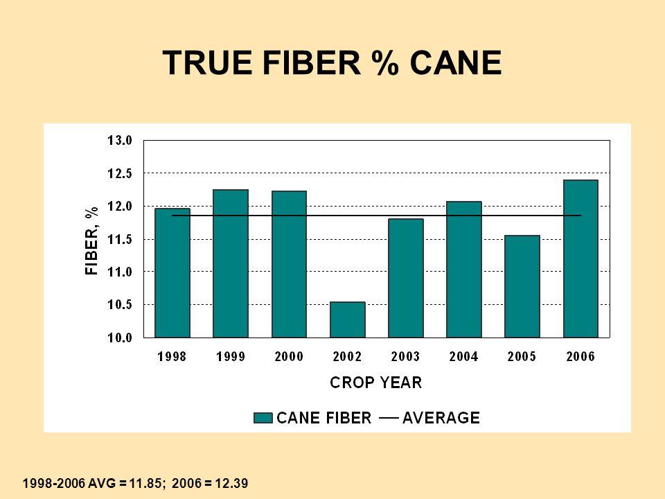 TRUE FIBER % CANE 1998-2006 AVG = 11.85; 2006 = 12.39