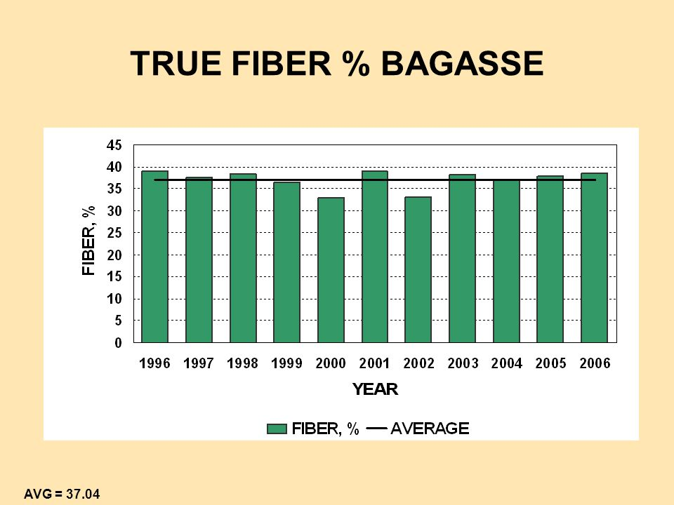 TRUE FIBER % BAGASSE Added here for April seminar booklet AVG = 37.04
