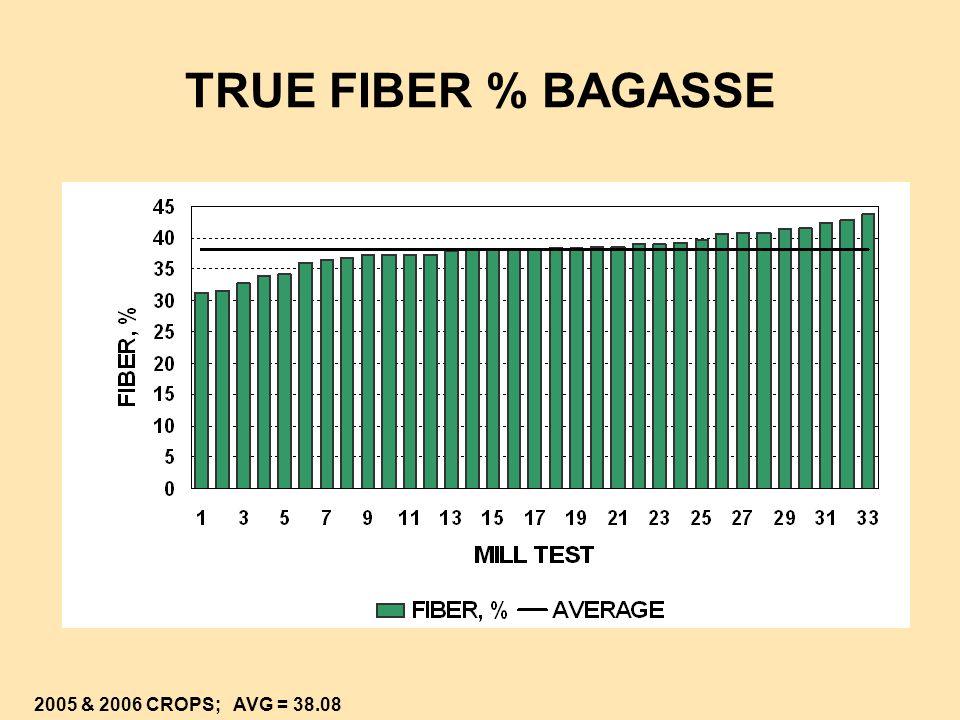 TRUE FIBER % BAGASSE 2005 & 2006 CROPS; AVG = 38.08