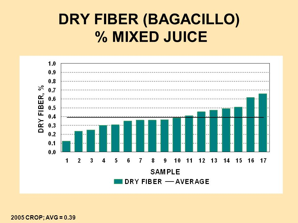 DRY FIBER (BAGACILLO) % MIXED JUICE