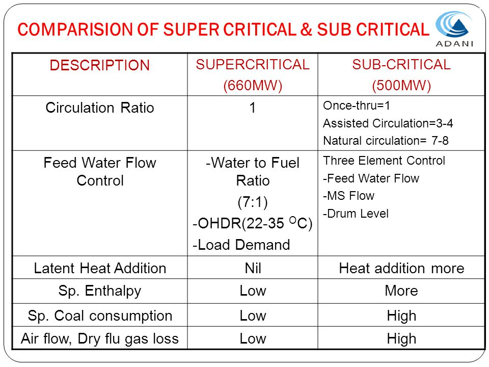 COMPARISION OF SUPER CRITICAL & SUB CRITICAL