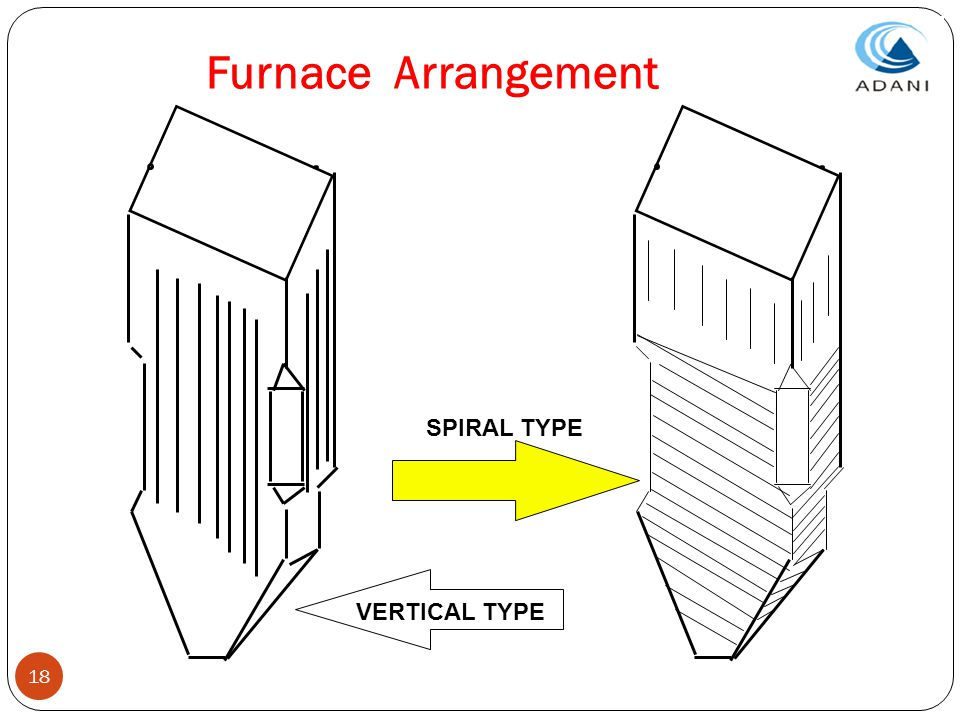Furnace Arrangement SPIRAL TYPE VERTICAL TYPE