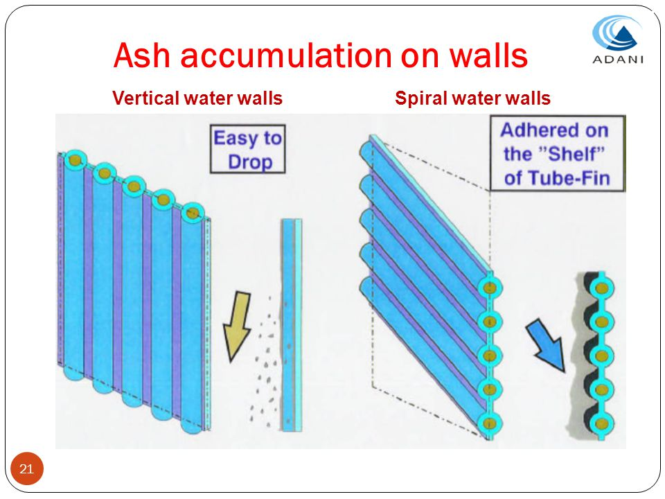 Ash accumulation on walls