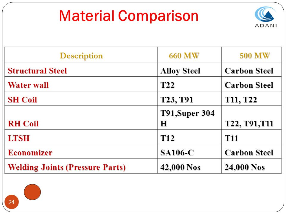 Material Comparison Description 660 MW 500 MW Structural Steel