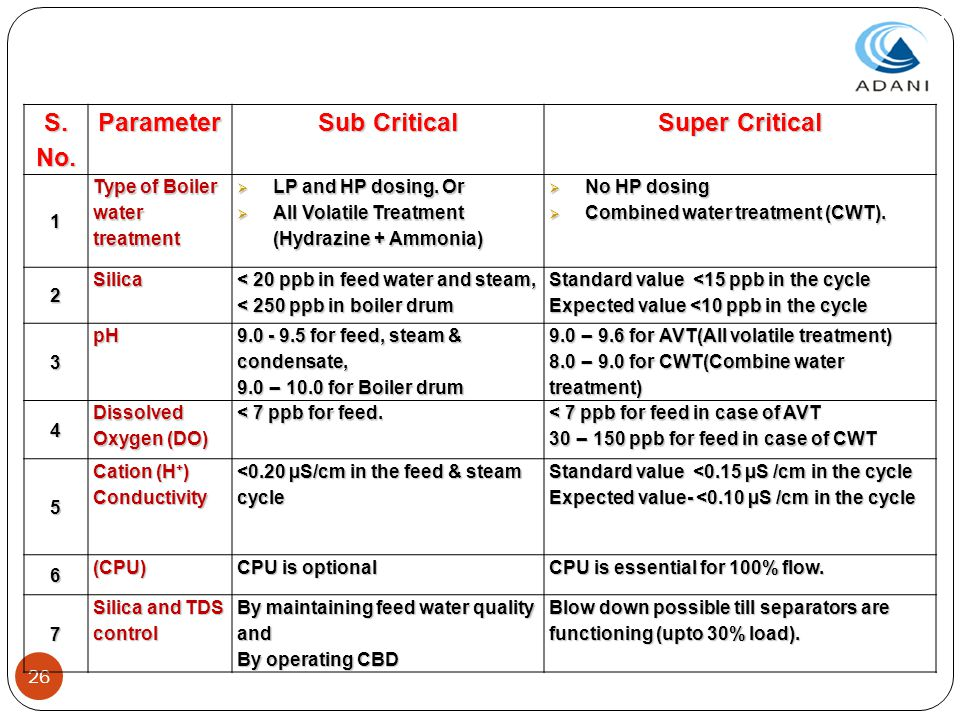 S. No. Parameter Sub Critical Super Critical