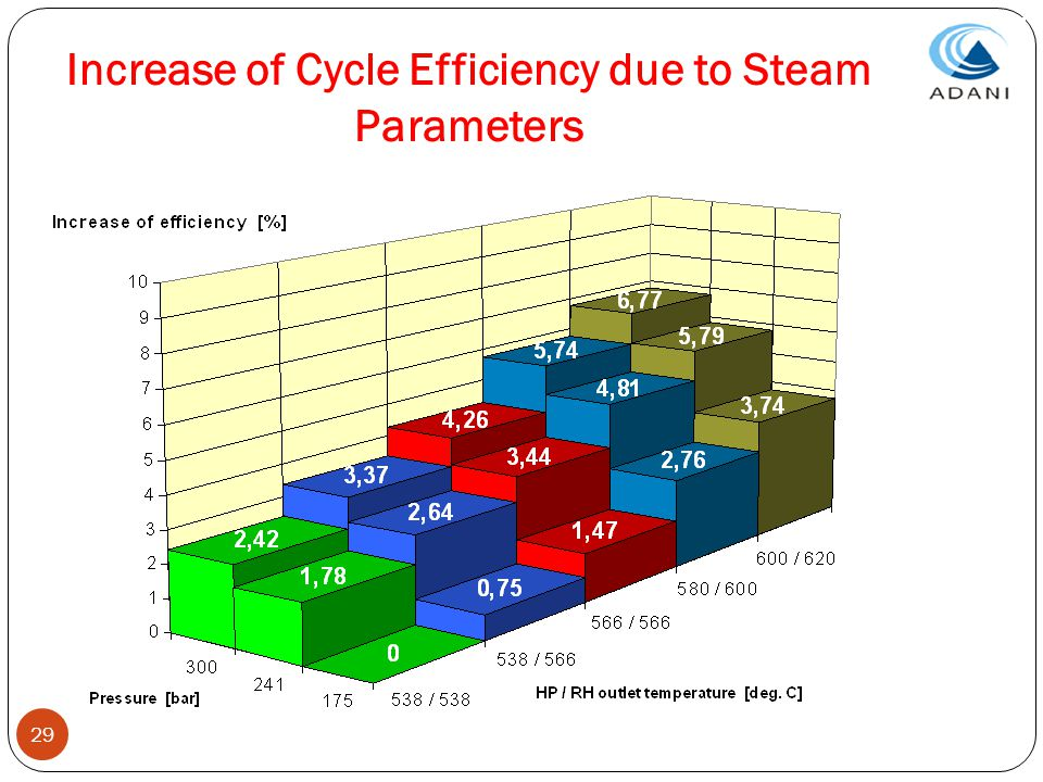 Increase of Cycle Efficiency due to Steam Parameters