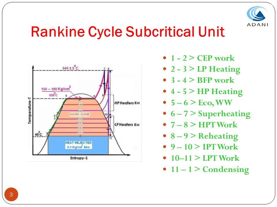 Rankine Cycle Subcritical Unit