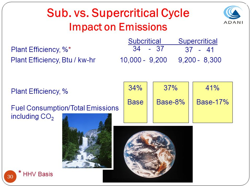 Sub. vs. Supercritical Cycle