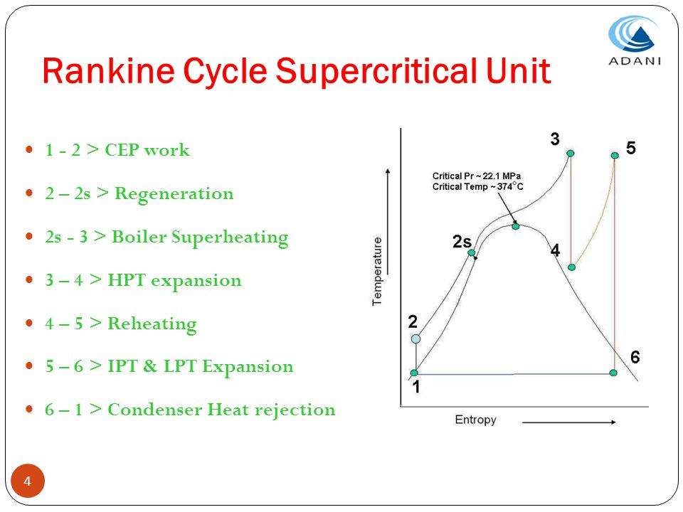 Rankine Cycle Supercritical Unit