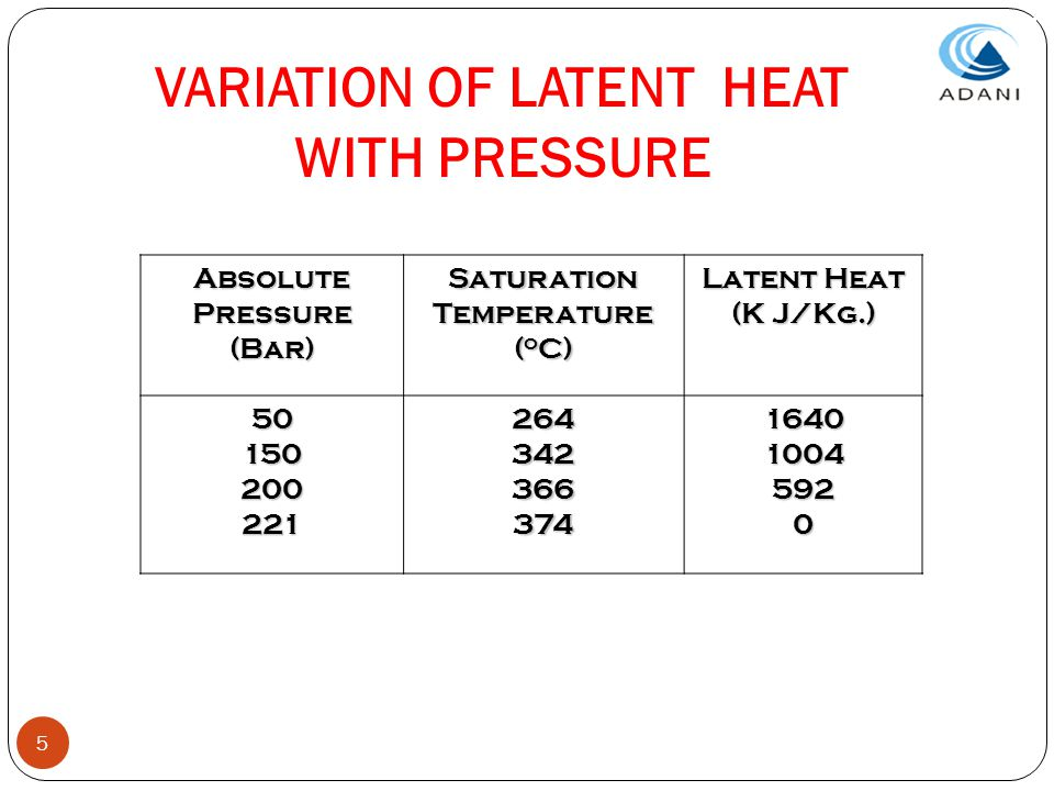 VARIATION OF LATENT HEAT