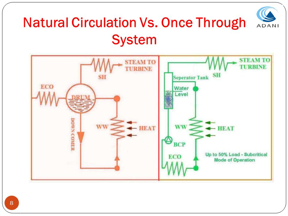 Natural Circulation Vs. Once Through System