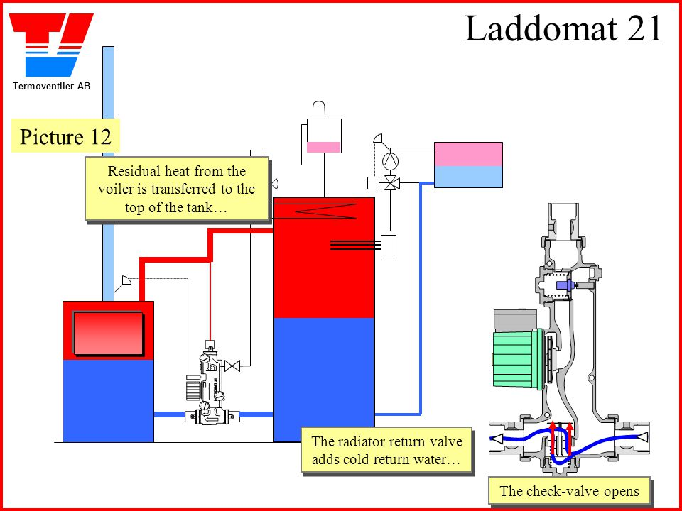 Laddomat 21 Picture 12. Residual heat from the voiler is transferred to the top of the tank… The radiator return valve adds cold return water…