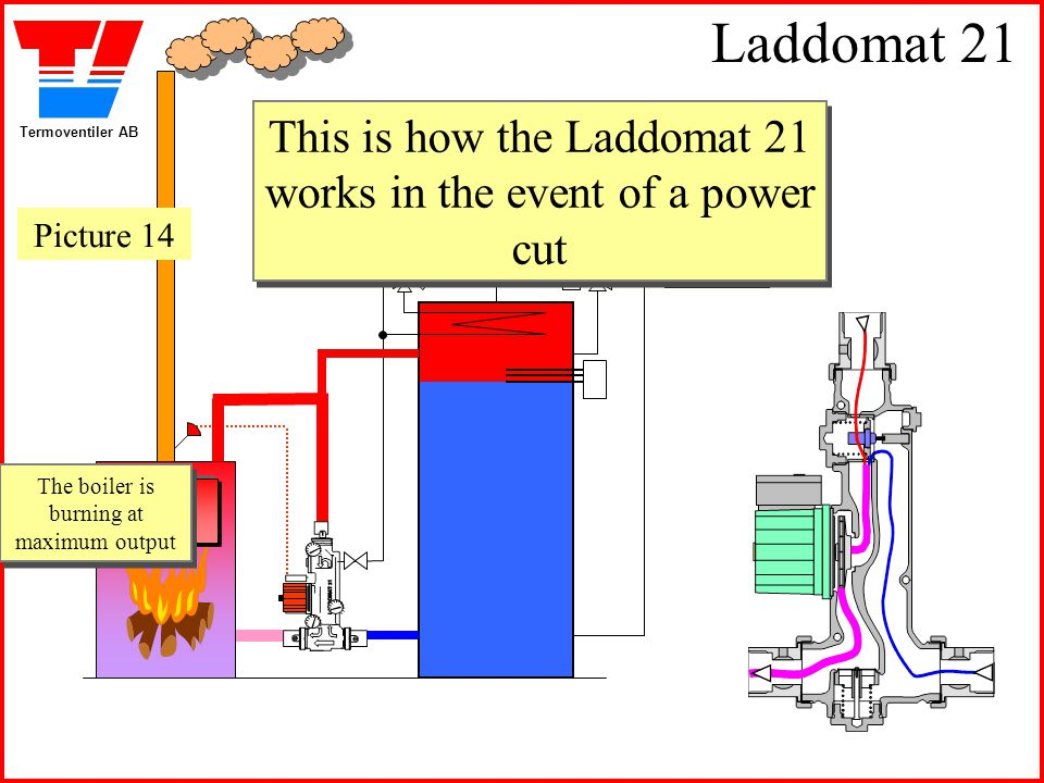 Laddomat 21 This is how the Laddomat 21 works in the event of a power cut.