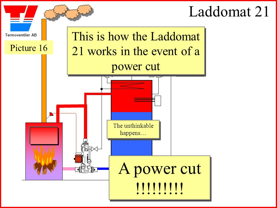 Laddomat 21 This is how the Laddomat 21 works in the event of a power cut. Picture 16. The unthinkable happens…