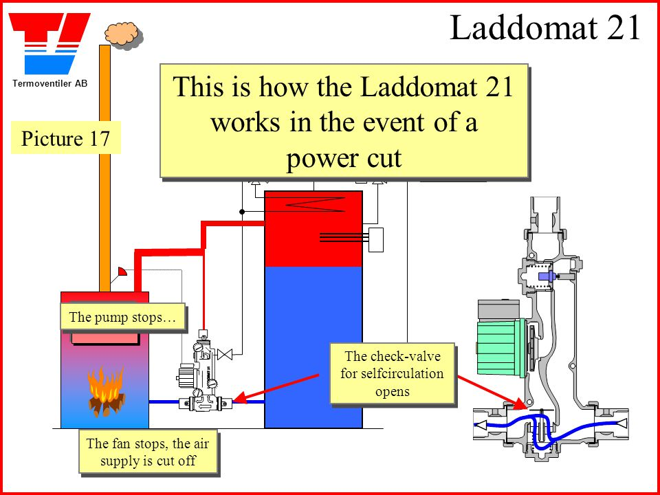 Laddomat 21 This is how the Laddomat 21 works in the event of a power cut. Picture 17. The pump stops…