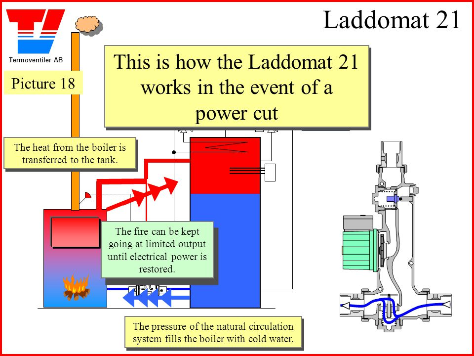 Laddomat 21 This is how the Laddomat 21 works in the event of a power cut. Picture 18. The heat from the boiler is transferred to the tank.