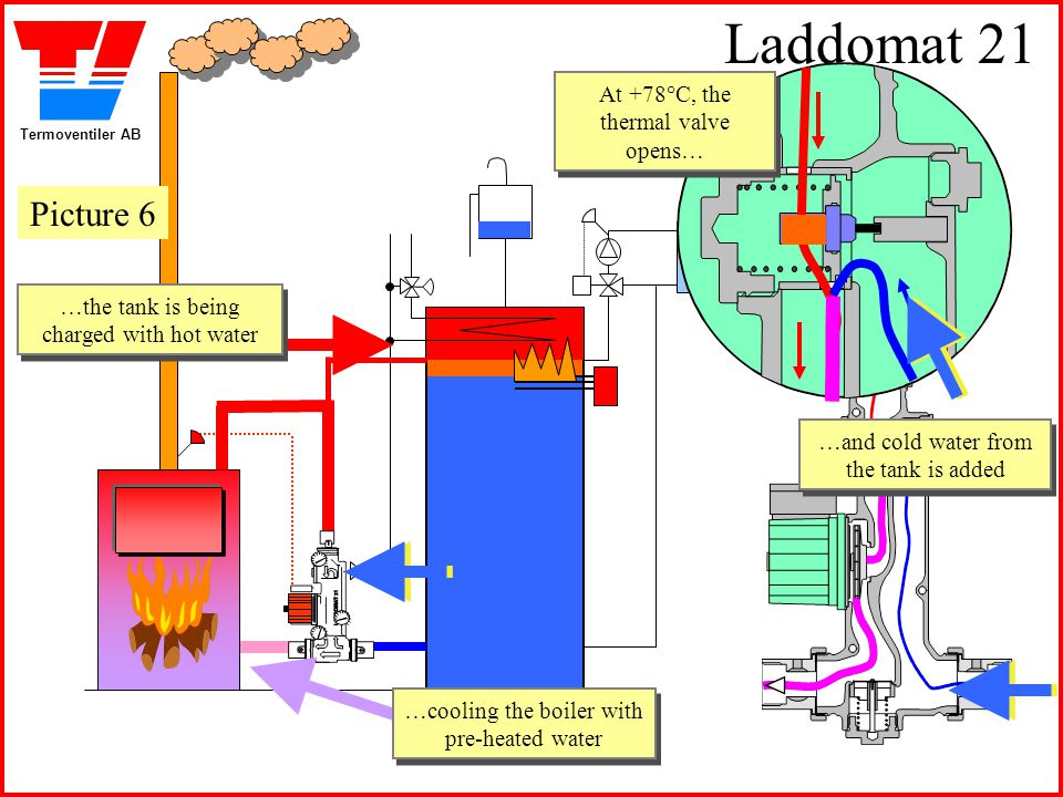 Laddomat 21 Picture 6 At +78°C, the thermal valve opens…